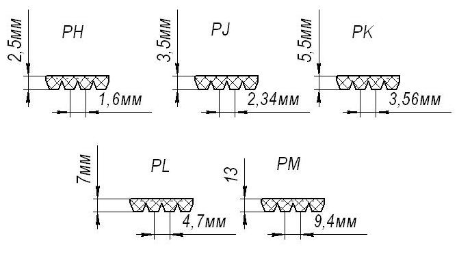 таблица характеристик поликлиновых ремней
