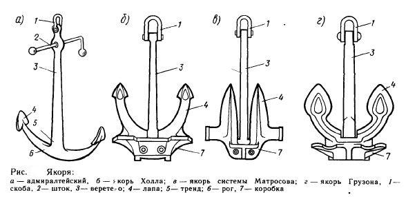 виды судовых якорей в Украине