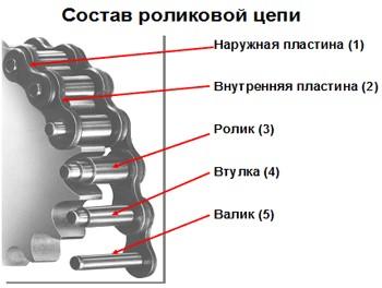Приводные роликовые цепи от производителя